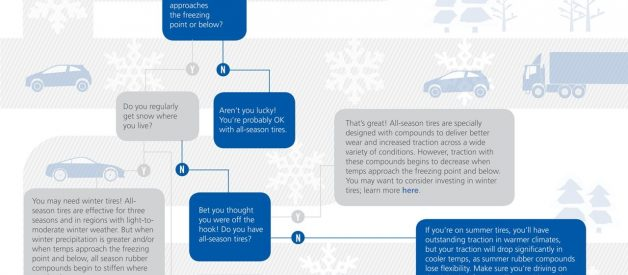 Winter is Coming: Should You Change Your Tires? [Infographic]
