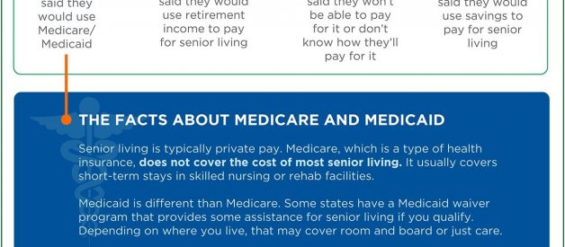 Paying for Senior Living [Infographic]