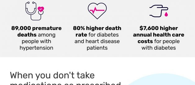 Taking your medications can protect your health [Infographic]