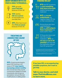 Gut Check: Why Women with Chronic Constipation Feel Stuck [Infographic]